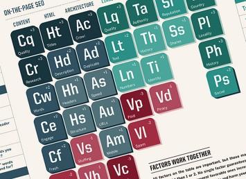 D2 Creative - Periodic Table of SEO